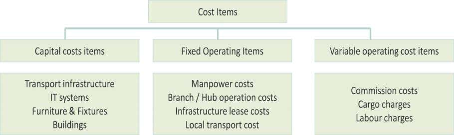 Figure 18: Cost elements of an express service provider Amongst the operating costs, shipment handling charge