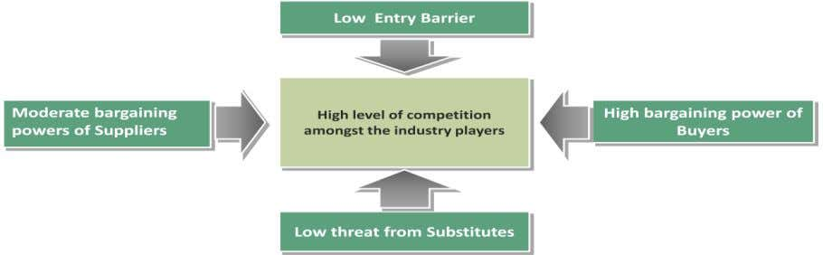 is low. Figure 19: Competition in express industry Source: CRIS Analysis Competition within the industry is