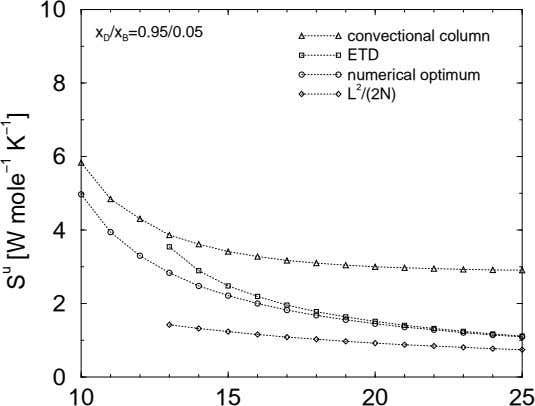 10 x D /x B =0.95/0.05 convectional column ETD numerical optimum 8 L 2 /(2N)