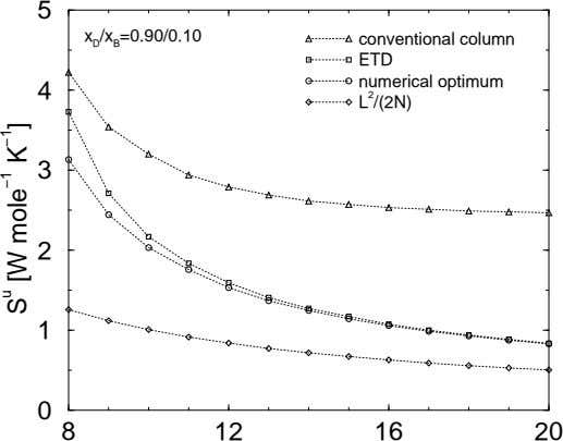 5 x D /x B =0.90/0.10 conventional column ETD numerical optimum 4 L 2 /(2N)