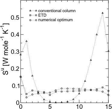 conventional column ETD 0.5 numerical optimum 0.4 0.3 0.2 0.1 0 0 5 10 15