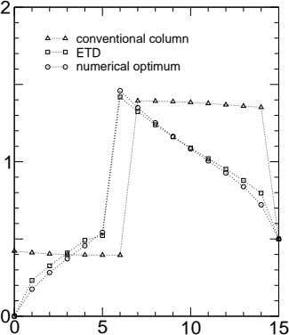 2 conventional column ETD numerical optimum 1 0 0 5 10 15