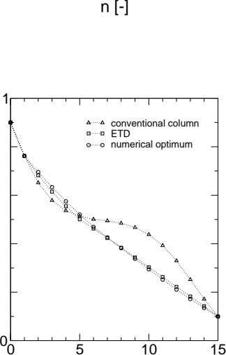n [-] 1 conventional column ETD numerical optimum 0 0 5 10 15