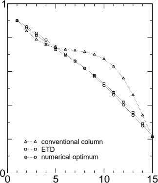 1 conventional column ETD numerical optimum 0 0 5 10 15
