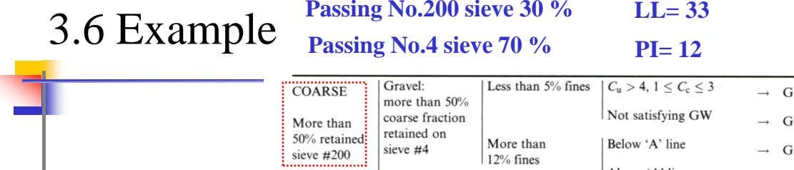 Passing No.200 sieve 30 % LL= 33 3.6 Example Passing No.4 sieve 70 % PI= 12