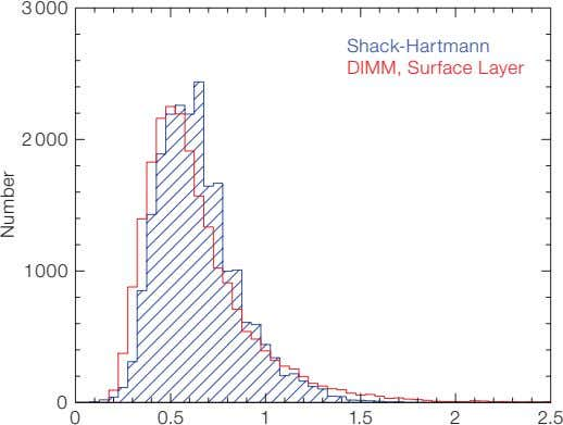 3 000 Shack-Hartmann DIMM, Surface Layer 2 000 1000 0 0 0.5 1 1.5 2