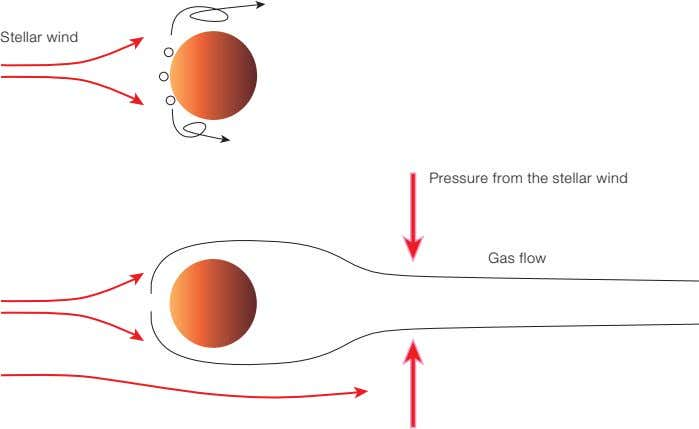 Stellar wind Pressure from the stellar wind Gas flow