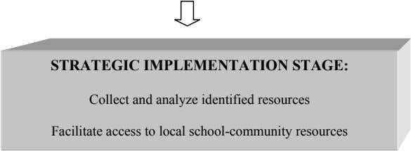 STRATEGIC IMPLEMENTATION STAGE: Collect and analyze identified resources Facilitate access to local school-community