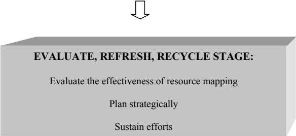 EVALUATE, REFRESH, RECYCLE STAGE: Evaluate the effectiveness of resource mapping Plan strategically Sustain efforts