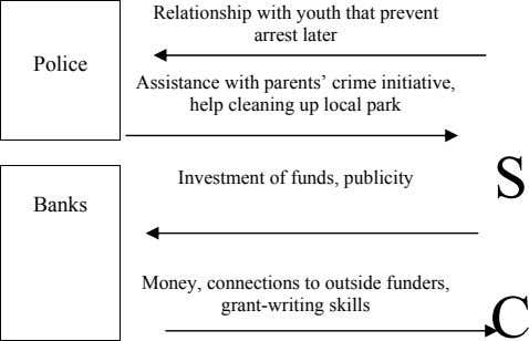 Relationship with youth that prevent arrest later Police Assistance with parents' crime initiative, help cleaning