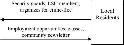 Security guards, LSC members, organizes for crime-free Local Residents Employment opportunities, classes, community