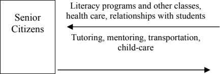Senior Literacy programs and other classes, health care, relationships with students Citizens Tutoring, mentoring,