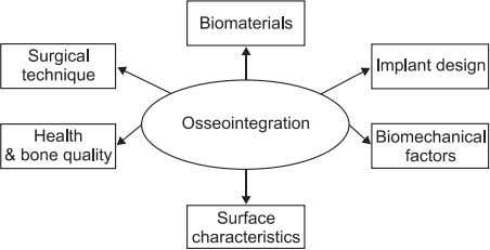 Fig. 1. Factors that affect osseointegration. Laura Gaviria et al: Current trends in dental implants.