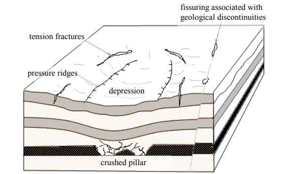 fissuring associated with geological discontinuities tension fractures pressure ridges depression crushed pillar