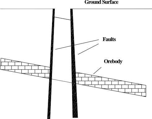 Ground Surface Faults Orebody