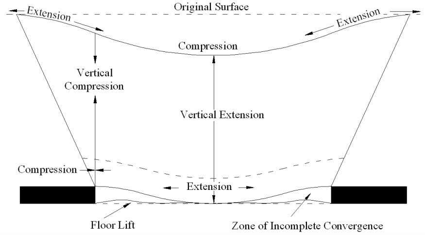 Figure 2.12 State of stress after mining (Shadbolt, 1978) Figure 2.13 Ground movements around a