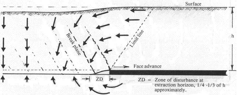 Figure 2.12 State of stress after mining (Shadbolt, 1978) Figure 2.13 Ground movements around a longwall