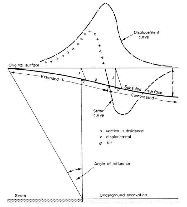 been establ ished (Singh, 1992; Bell and Donnelly, 2006). Figure 2.14 Elements of ground movement (Shadbolt,