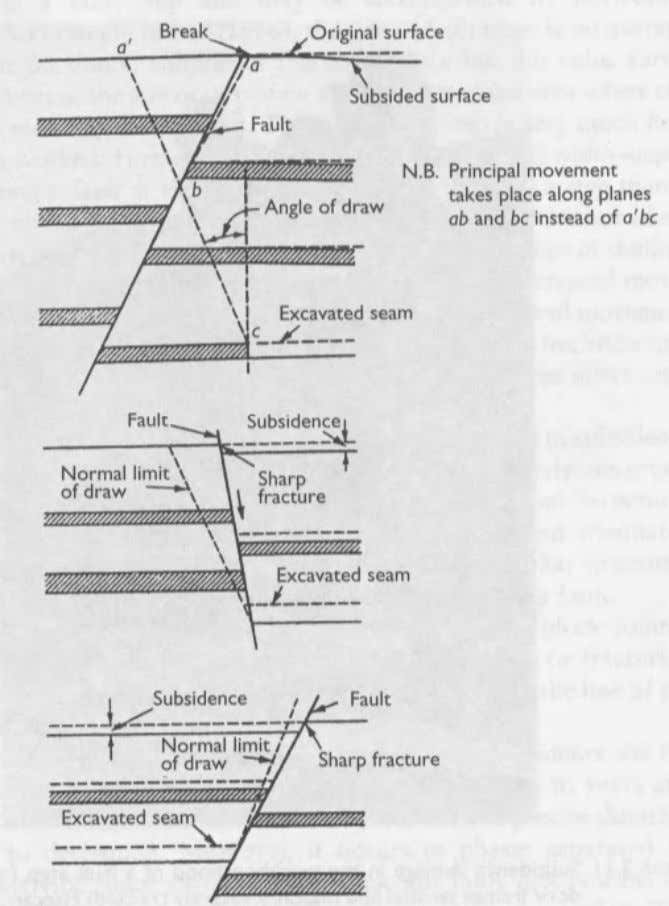 of such an occurrence and the stepping magnitude. Figure 2.15 Influence of faults on subsidence (Bell