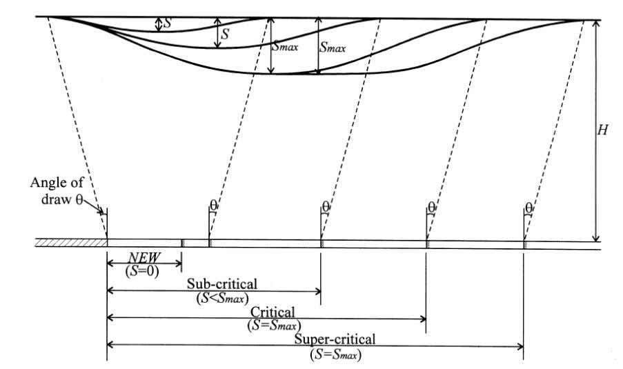 Figure 2.20 Change in surface subsidence by vari ation of working widt h (Sheorey et