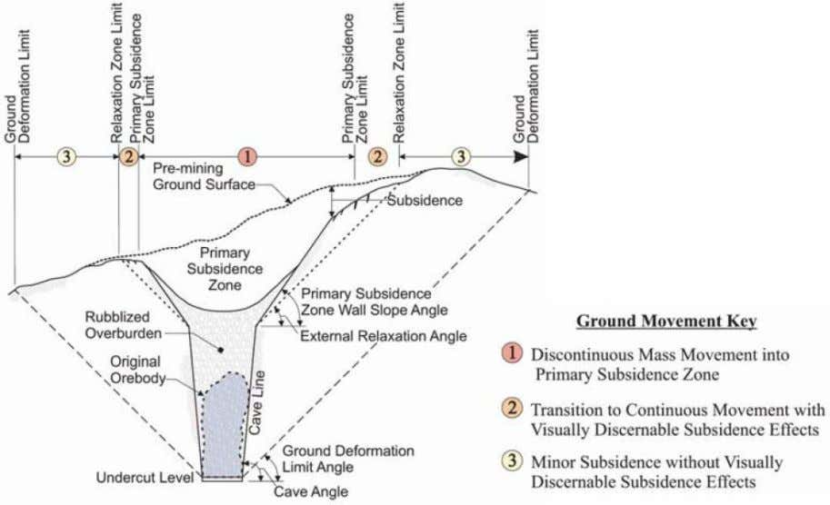 zones of deformation described as follows (see Figure 2.22): Figure 2.22 Schematic representation of the surface