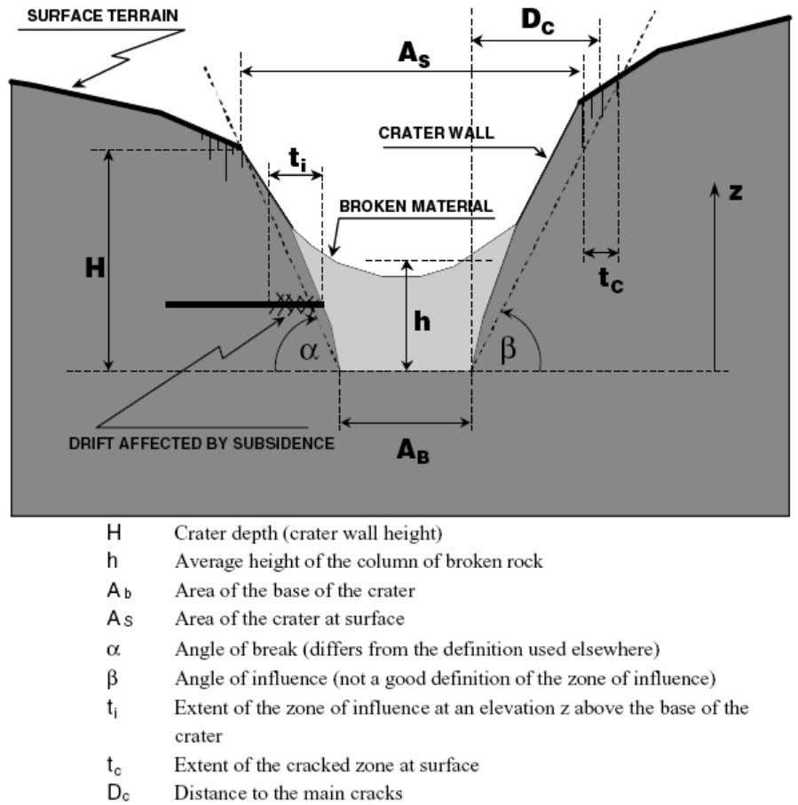 Figure 2.23 Geometrical parameters used in the analysis of subsidence, El Teniente Mine, Chile (Karzulovic