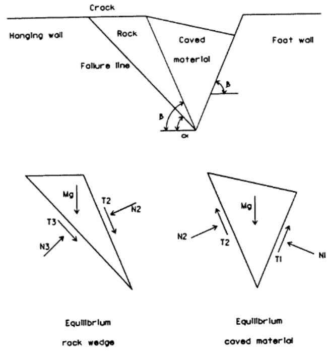 Figure 2.29 Geometry of the hangingwall for lim it equilibrium analysis (Hall and Halt, 1975)