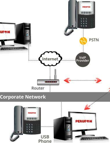 PSTN VoIP Internet Provider Router Corporate Network USB Phone