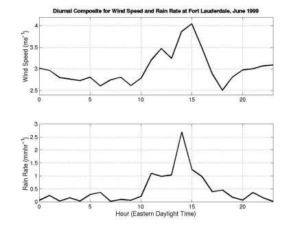 near the coast can provide low-level forcing for convection. Figure 3. MM5 diurnal composites for wind