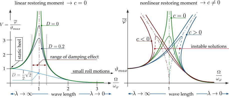 Roll Motions in Waves 19 Figure 15: Ship forced roll motions: linear ↔ non-linear restoring moment
