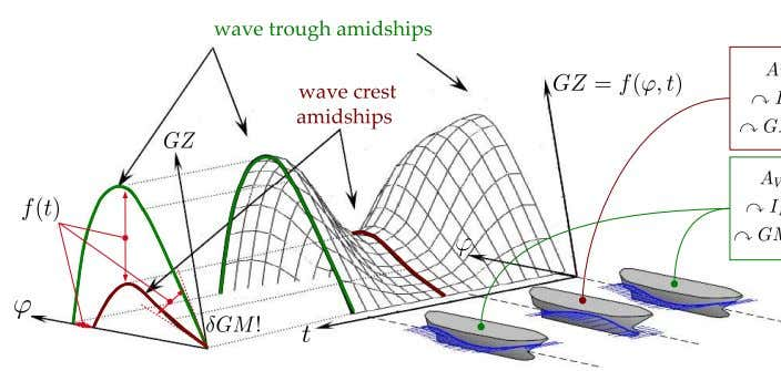 20 Ship Safety Figure 16: Righting arm fluctuations in longitudinal waves Parametric roll excitations resulting in