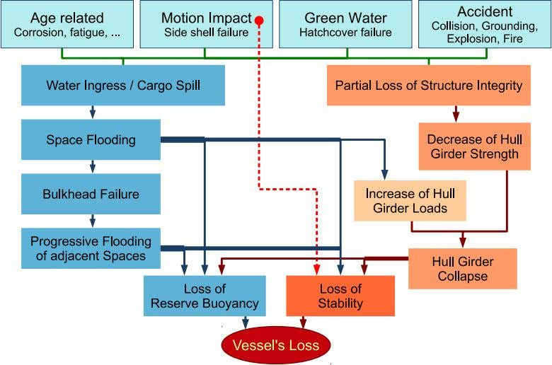 2 Ship Safety Figure 1: Damage scenarios yielding to vessel's loss. Red do tted line: direct