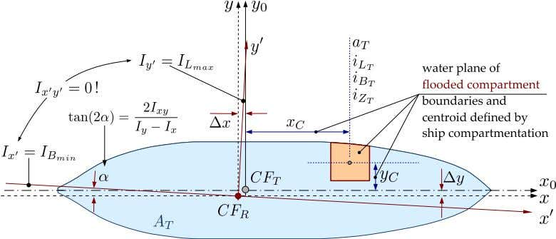 4 Ship Safety Figure 2: Asymmetrical damage to center line: coordinate sy stems in water plane