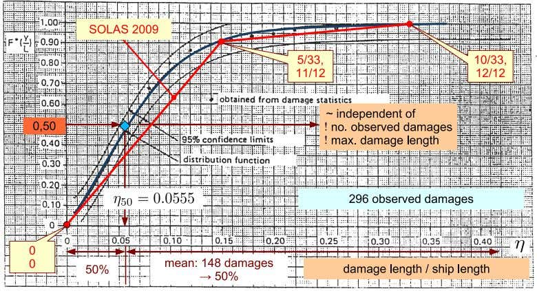 from stem backwards can be taken as ≈ 0.05 L . Figure 4: Statistic: side damage