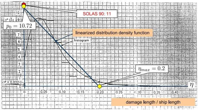 Stability in Damaged Conditions 7 Figure 5: Statistic: side damage length – linearized distribution density function