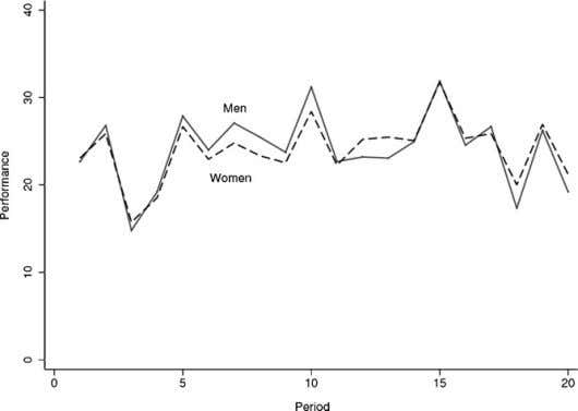 Economic Behavior & Organization 83 (2012) 98–104 101 Fig. 1. Average performance by period. Fig. 2.