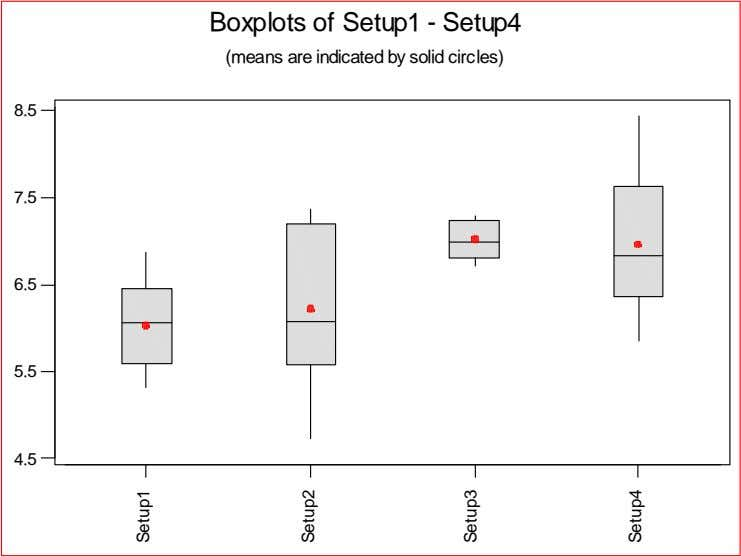 Boxplots of Setup1 - Setup4 (means are indicated by solid circles) 8.5 7.5 6.5 5.5