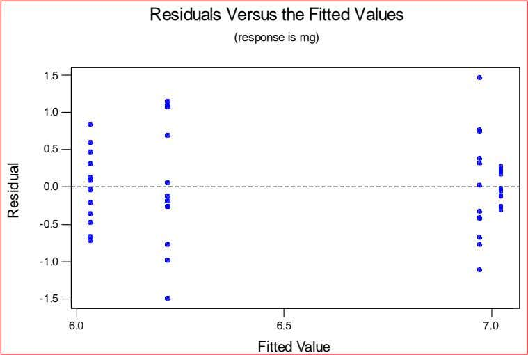 Residuals Versus the Fitted Values (response is mg) 1.5 1.0 0.5 0.0 -0.5 -1.0 -1.5