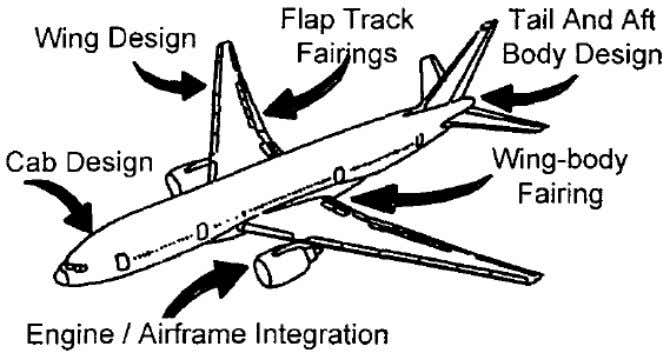 Figure 2.2 - Boeing 777 design components affected by CFD. For non-CFD users, Fujii and Miyaji