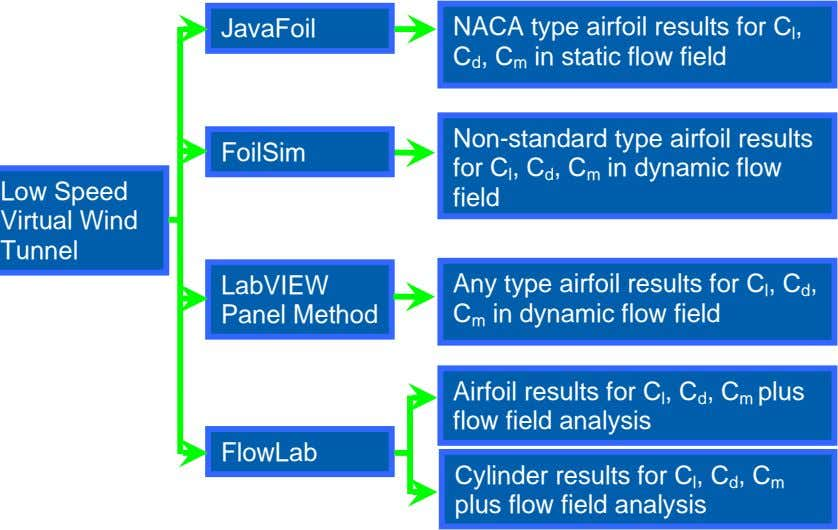 JavaFoil NACA type airfoil results for C l , C d , C m in static
