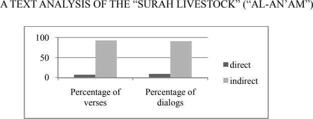 "A TEXT ANALYSIS OF THE ""SURAH LIVESTOCK"" (""AL-AN'AM"") 100 50 direct 0 indirect Percentage of"