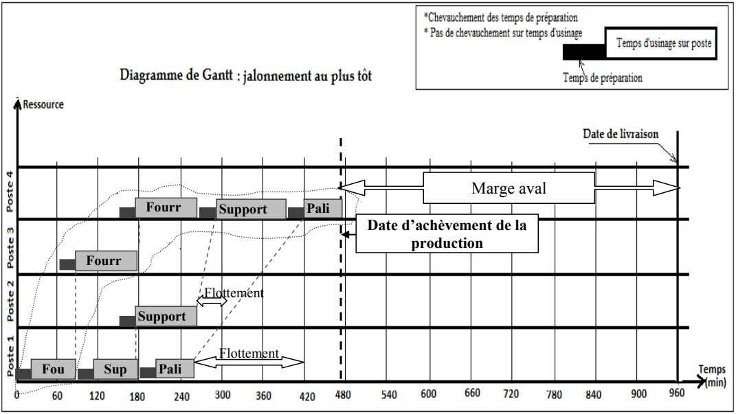 Marge aval Fourr Support Pali Date d'achèvement de la production Fourr Flottement Support Flottement Fou