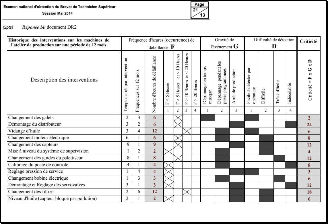 Page Examen national d'obtention du Brevet de Technicien Supérieur Session Mai 2014 21 13 (2pts)
