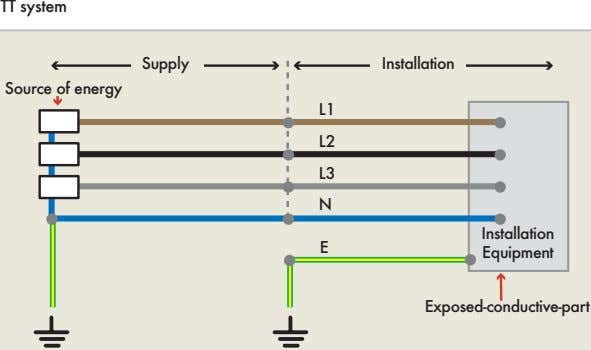 TT system Supply Installation Source of energy L1 L2 L3 N Installation E Equipment Exposed-conductive-part