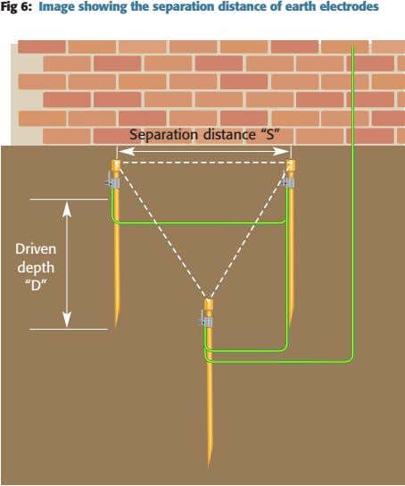 "Fig 6: Image showing the separation distance of earth electrodes Separation distance ""S"" Driven depth"