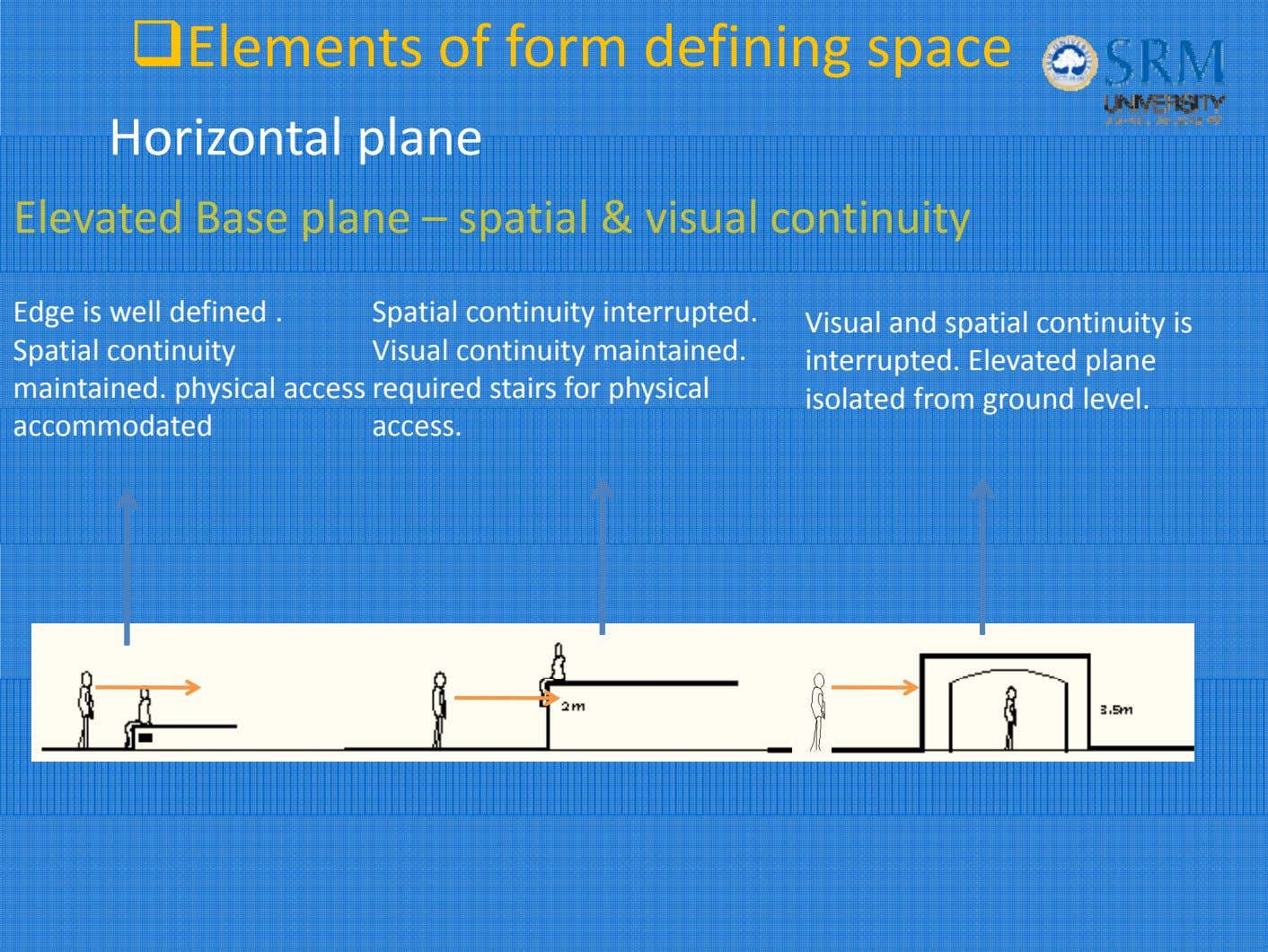 Elements of form defining space Horizonta l p l ane Elevated Base plane – spatial