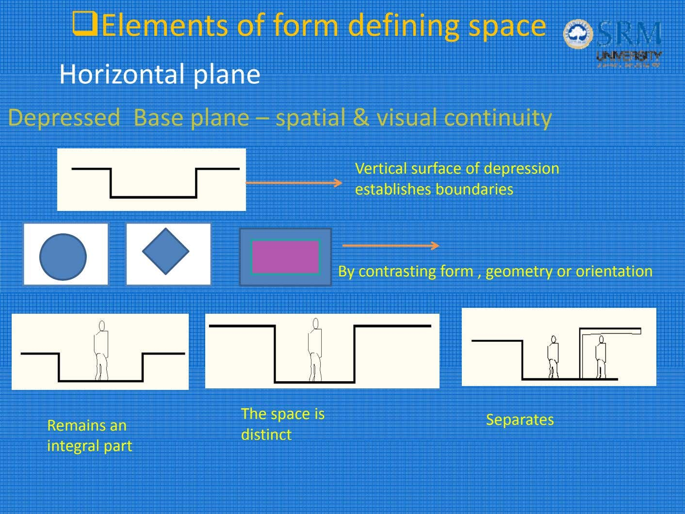 Elements of form defining space Horizonta l p l ane Depressed Base plane – spatial