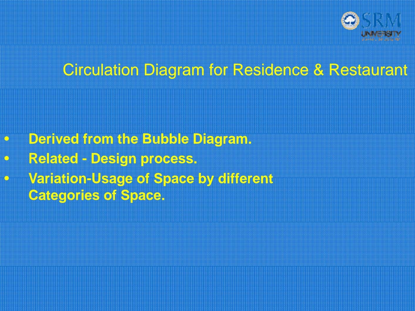 CirculationCirculation DiagramDiagram forfor ResidenceResidence && RestaurantRestaurant • Derived from the
