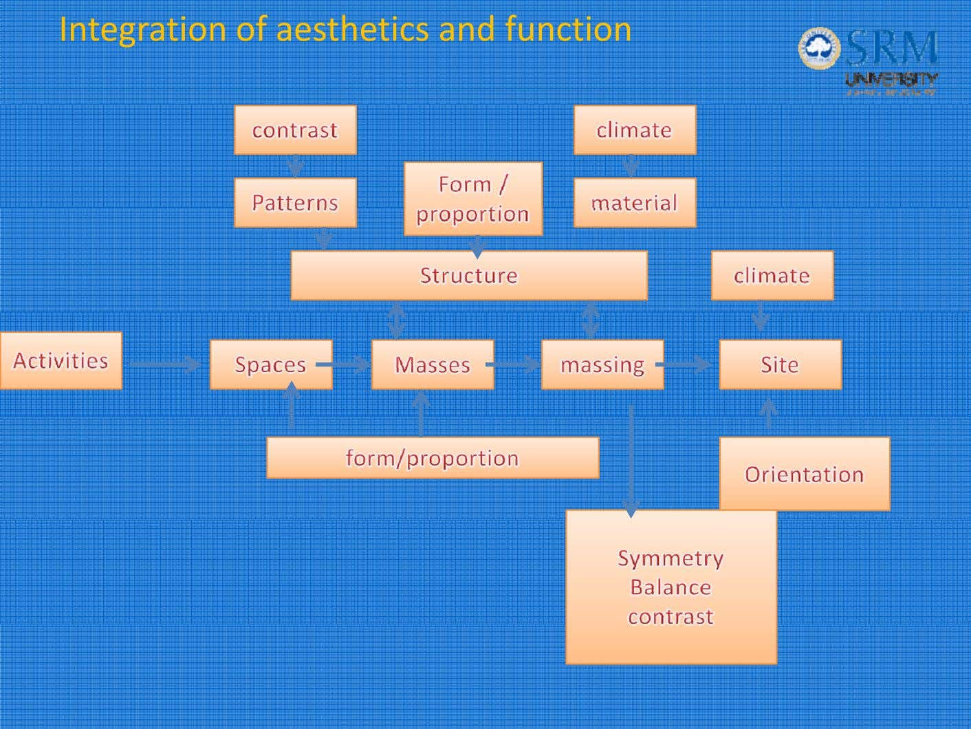 Integration of aesthetics and function