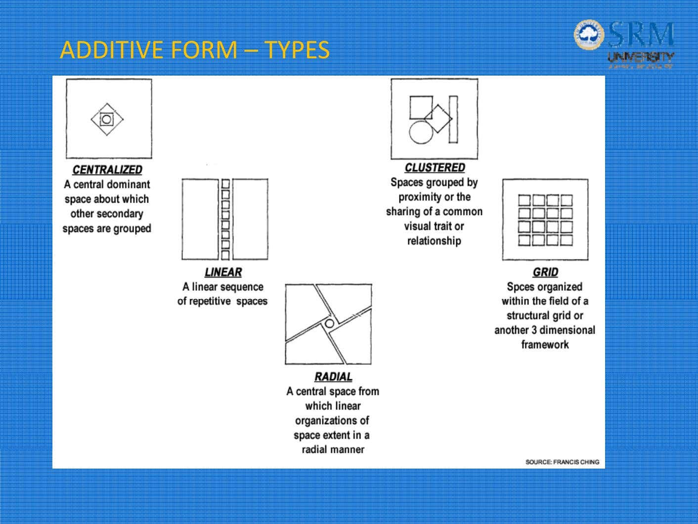 ADDITIVE FORM – TYPES
